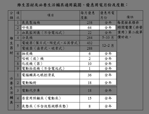 (來源:衛福部)