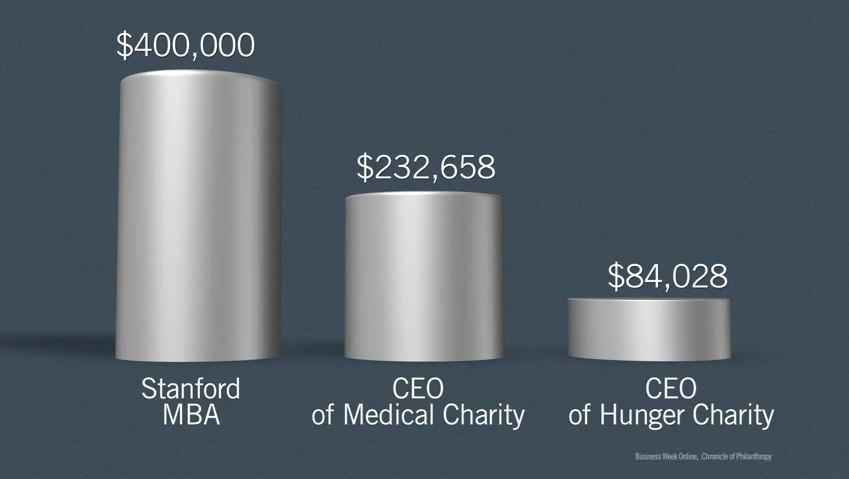 (來源:《Dan Pallotta:我們對慈善的思想是完全錯誤》)