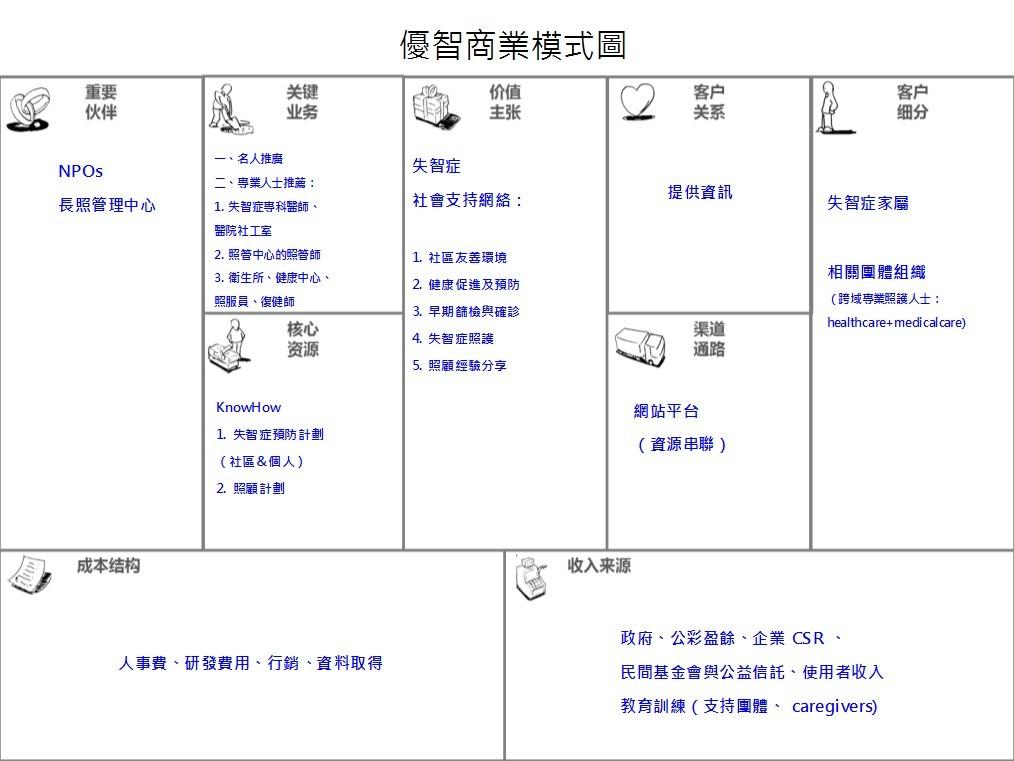(優智網的商業模式圖。來源:優智團隊簡報。)