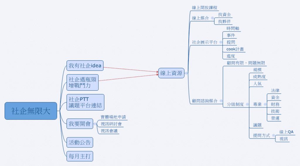 (社企無限大網站架構圖。來源:創新媽媽團隊簡報。)