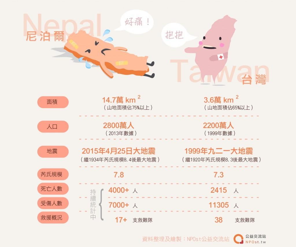 尼泊爾哭哭台灣抱抱