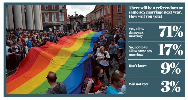愛爾蘭同志婚姻合法化民意調查(來源:The Irish Times)