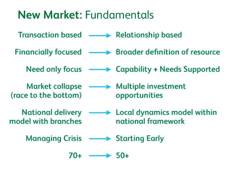 Circle的基礎,來自Participle對於福利制度運作的新定義:以「信賴關係」取代「買賣交易」,以「資源整合」取代「經濟援助」,關注長輩自身「能做到的事」並提供必要支援,而不是一味提供協助,忽略個人能貢獻的能力。圖片來源:Circle Central