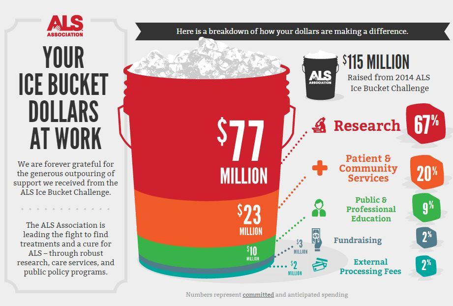 2014 年「冰桶挑戰」募得資金的分配