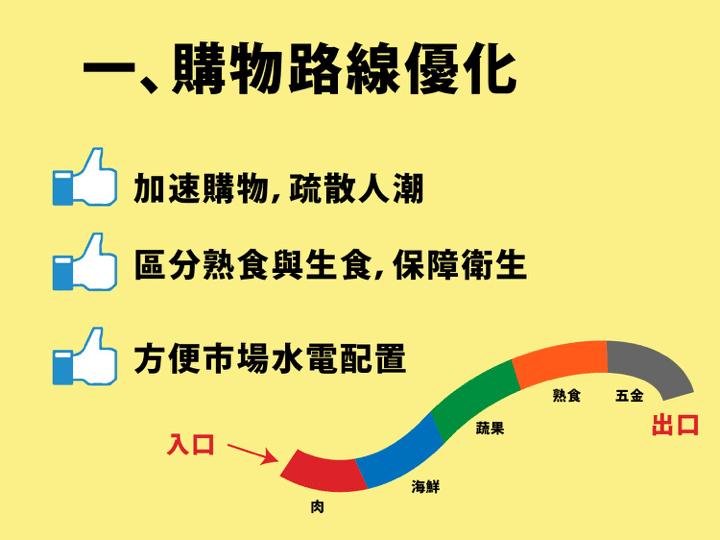 (市場規劃的模擬圖。來源:有市嗎)