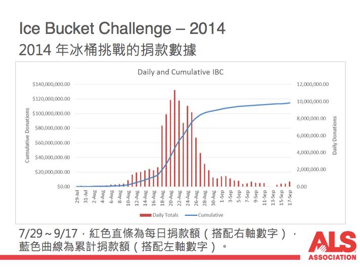 2014 年冰桶挑戰的線上捐款數據(資料來源:美國漸凍人協會 ALS Association)
