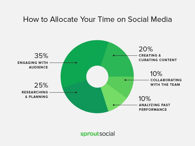 35% 和追蹤者建立關係;25% 研究和計畫;20% 挑選製作貼文;10% 團隊合作;10% 分析過去表現