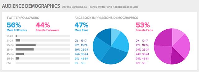 SproutSocial 團隊的推特與臉書帳戶客群人口分布