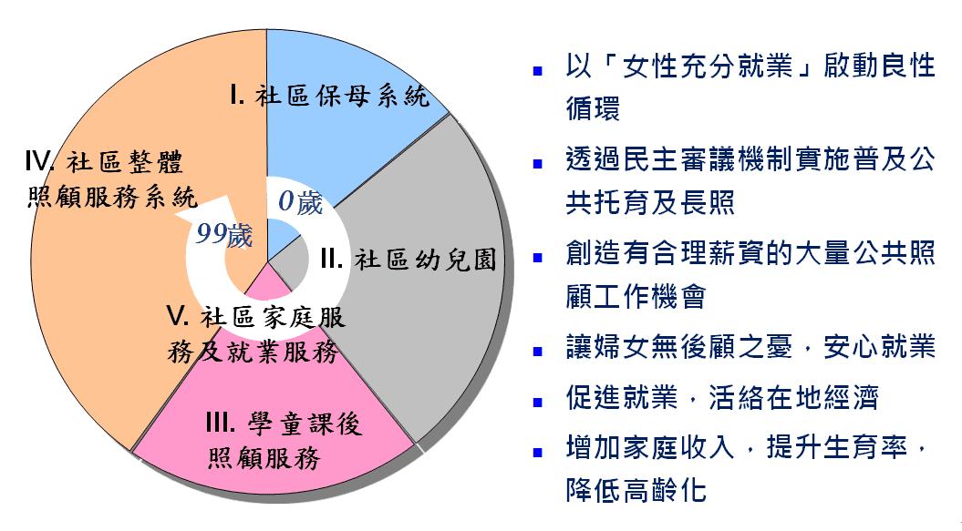 圖六、托育+長照+就業三合一政策及其良性循環圖