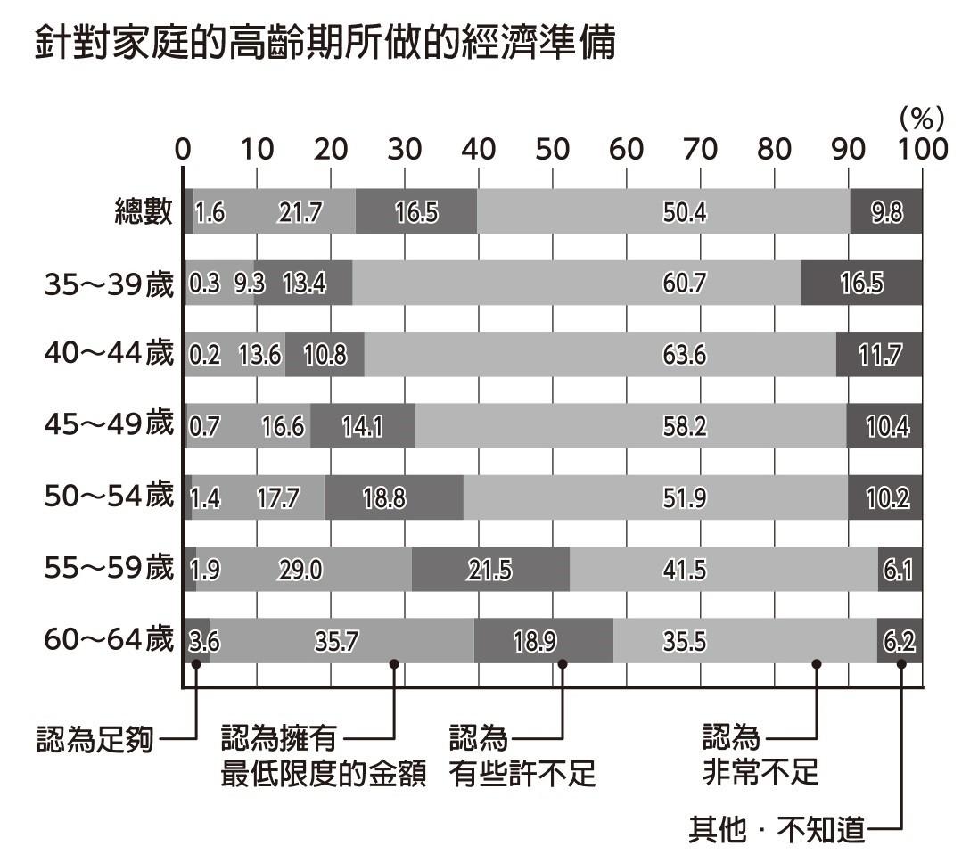 資料來源:日本內閣府「平成 26 年版高齡社會白皮書」(2014 年)