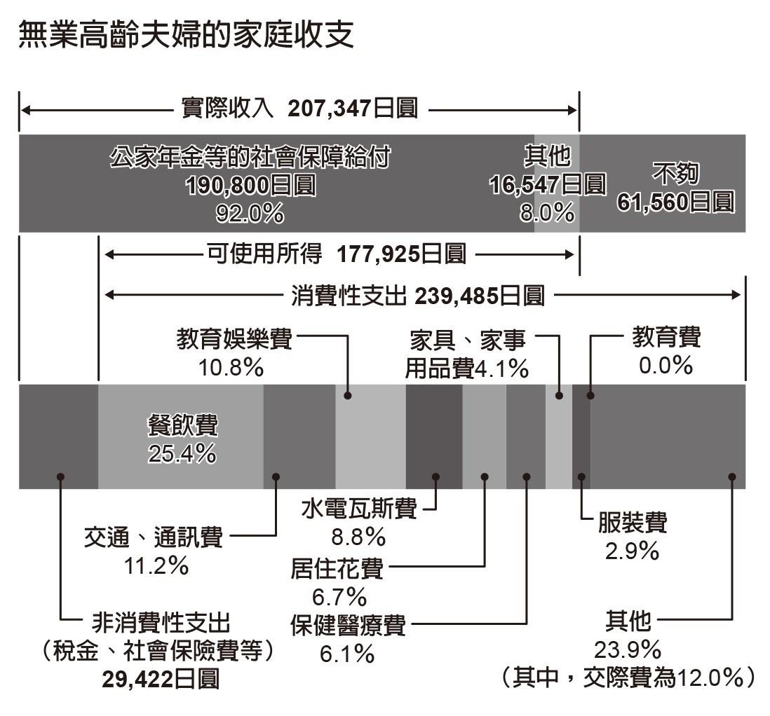 資料來源:日本總務省「平成 26 年度家計調查報告」(2014 年)/所謂無業高齡夫婦家庭,指的是丈夫 65 歲以上,妻子 60 歲以上,家中只有夫婦且沒有工作的家庭