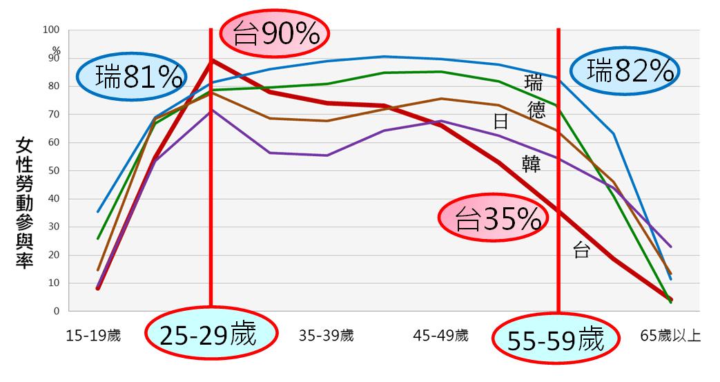 圖四、2012 年臺灣、韓國、日本、德國、瑞典女性職涯曲線比較圖
