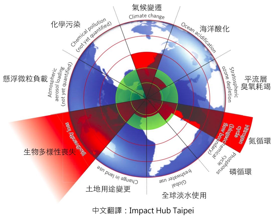 2009 地球限度