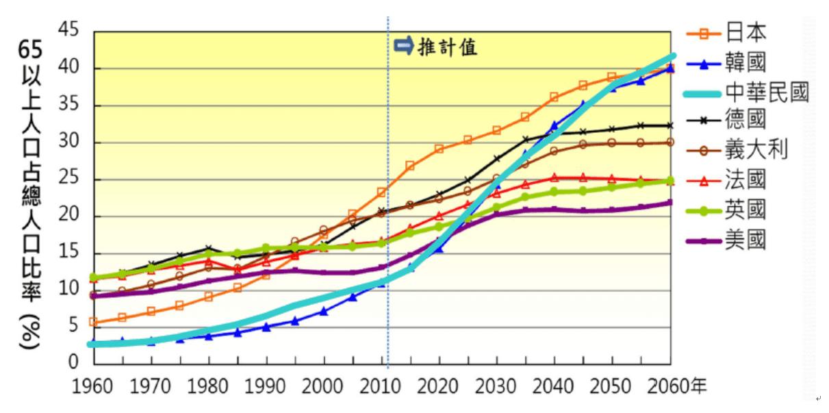 圖三:世界主要國家高齡人口中推計增加速度比較圖/資料來源:行政院國發會「中華民國人口推計(103-105 年)中推計值;日本國立社會保障人口問題研究所;韓國國家統計局;US Census Bureau;Eurostat。製圖:行政院國家發展委員會