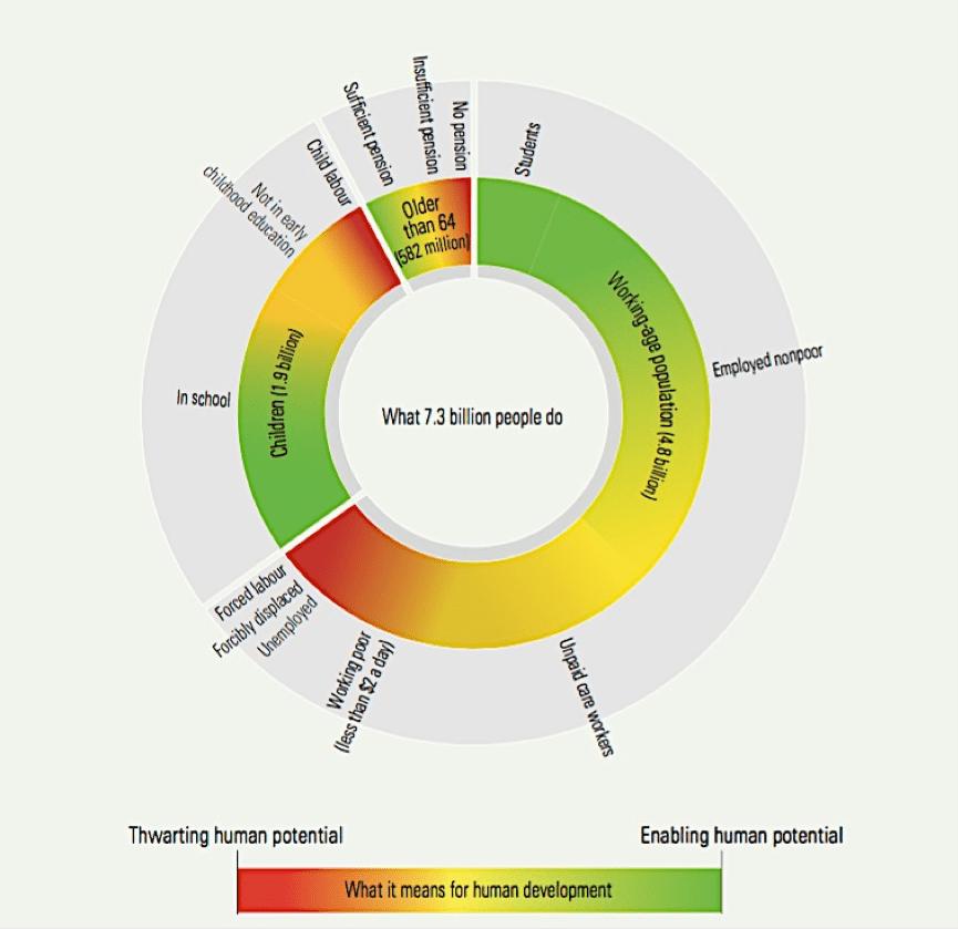 不同面向的全球就業人口/資料來源:Human Development Report Office