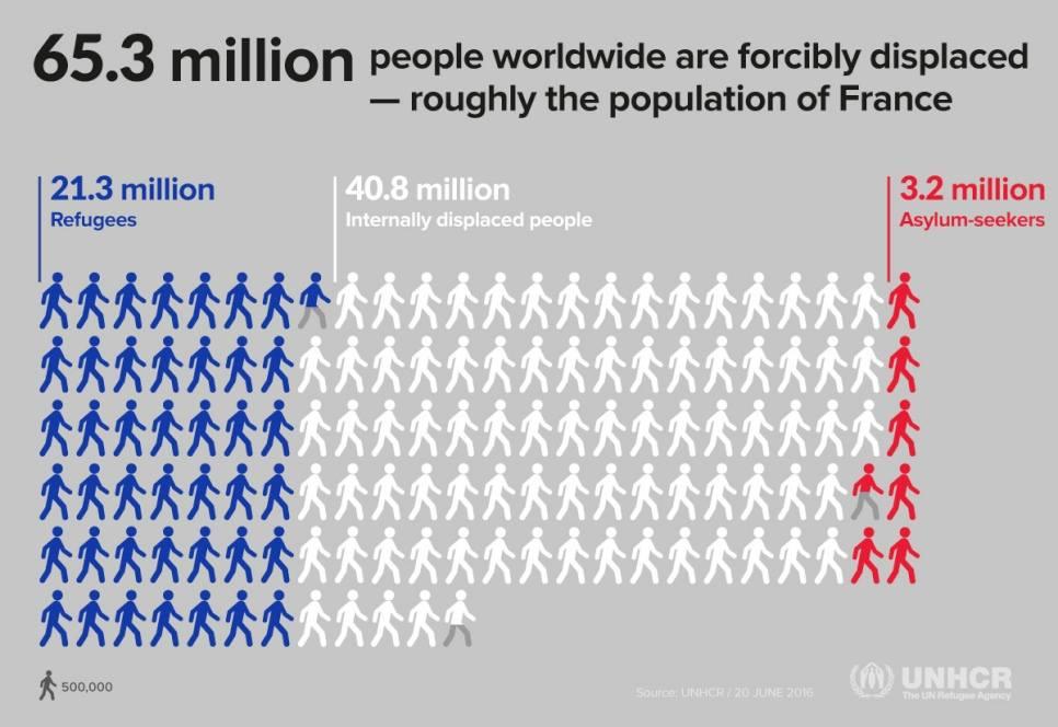 全球流離失所者人數大約等同法國人口,包括境外難民、境內難民、庇護尋求者