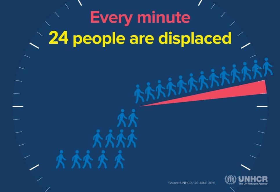 2015 年,全球平均每分鐘有 24 人被迫逃離家園