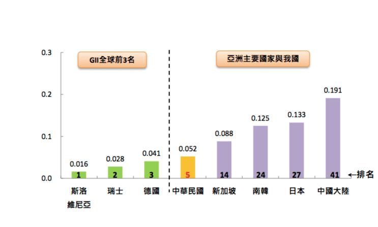 2014 年我國 GII 與他國比較。圖片來源:行政院主計處