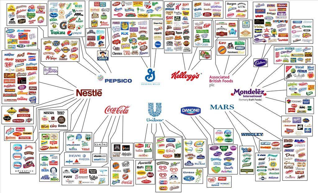 全球 10 大食品及飲品公司旗下所擁有的品牌數目/圖片:樂施會香港官網