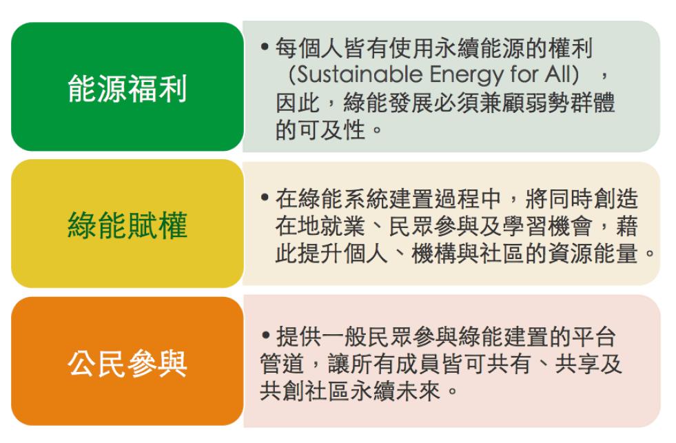 綠能公益的行動價值