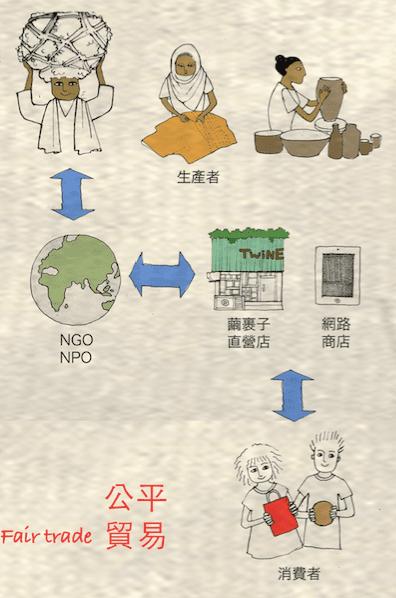 繭裹子公平貿易商品流程圖/圖片來源:繭裹子