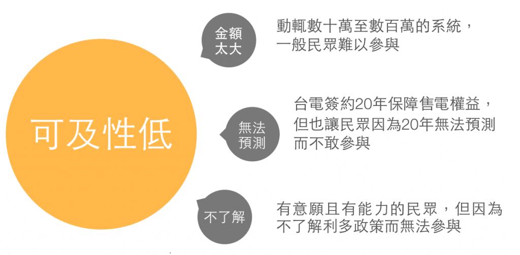 臺灣民眾使用綠能比率低的原因