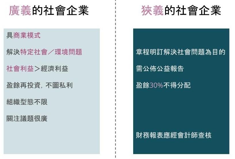 圖 5:臺灣官方版本的社會企業定義。資料來源:社會企業行動方案