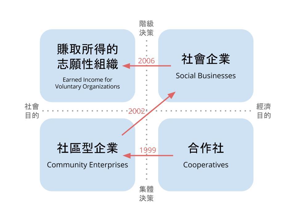 圖 2:英國社會企業概念的變動(資料來源:注 7)