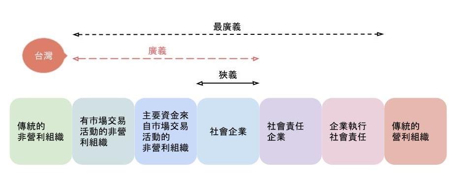 圖 6:灣社會企業概念。資料來源:注 8