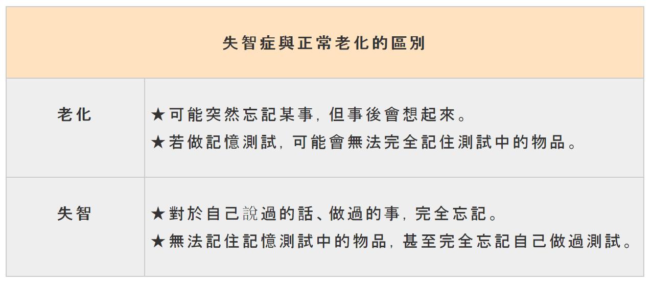 圖表來源:台灣失智症協會官網