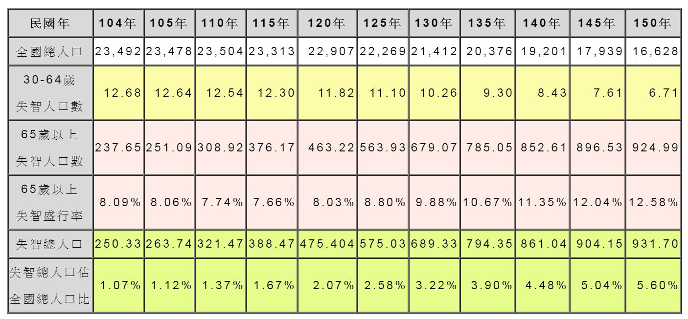 臺灣失智人口推估(單位:仟人)圖片來源/台灣失智症協會官網