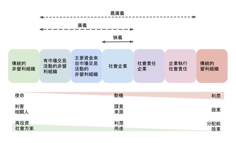 圖 3:社會企業光譜(資料來源:注 7)
