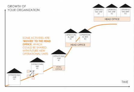 2.5 組織成長圖