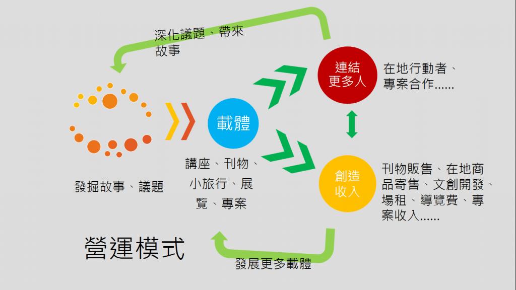 文化載體活絡地方的循環。/圖片來源:見域