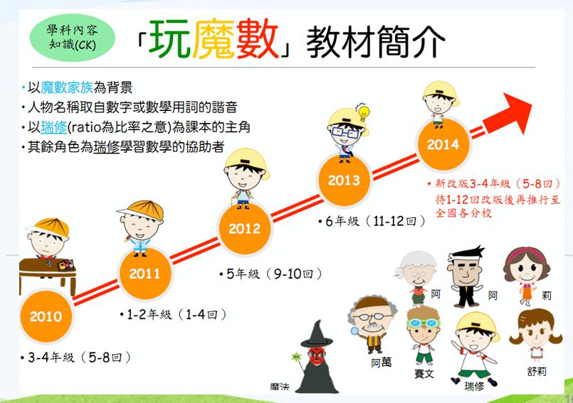圖/永齡數學教材研發中心鄭勝耀教授提供