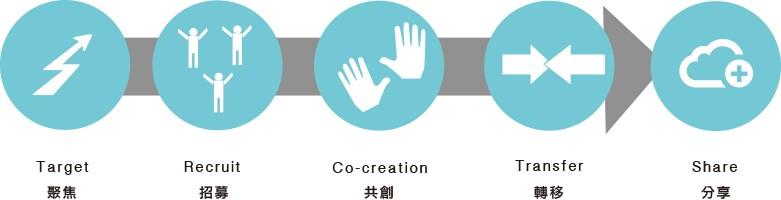 5% Design Action 社會設計平臺的 5 大設計執行步驟/圖片來源:5% Design Action 社會設計平臺提供