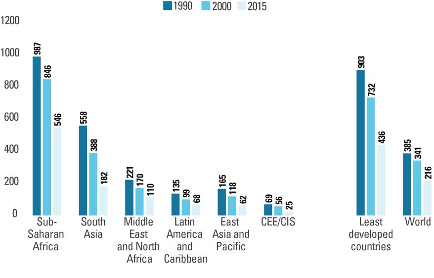 15-49 歲產婦死亡人數/每十萬次活產,依地區分別。資料來源:UNICEF Data—Monitoring the Situation of Children and Women
