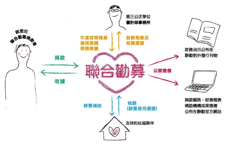 聯合勸募之於社福機構的善款分配模式圖說。摘自聯合勸募官網。