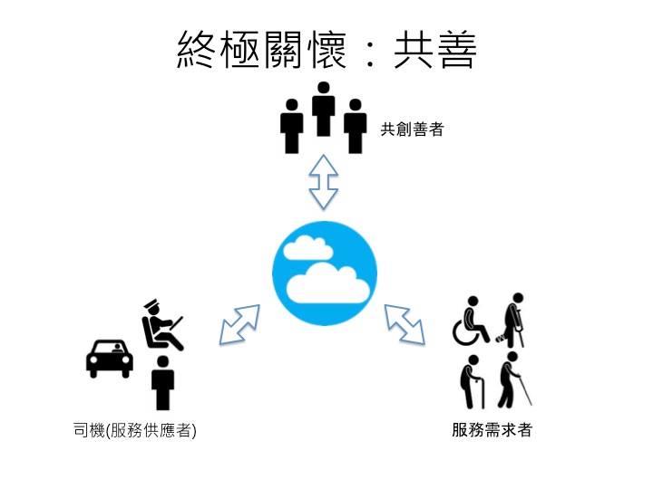 「一起趣」計程車社企的運作模式。圖片來源/臺灣計程車學院協會臉書